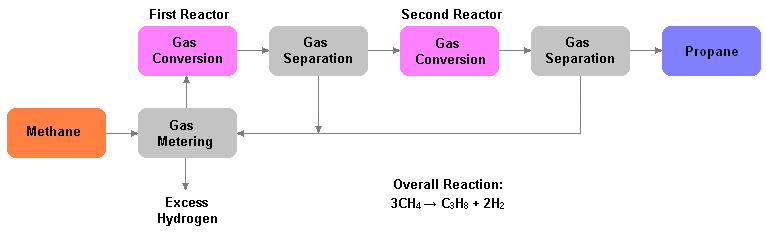 Alkcon Process